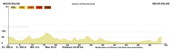 Profil parcours Nieuwkerque