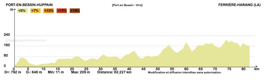 Profil dénivele Port en Bessin Vire
